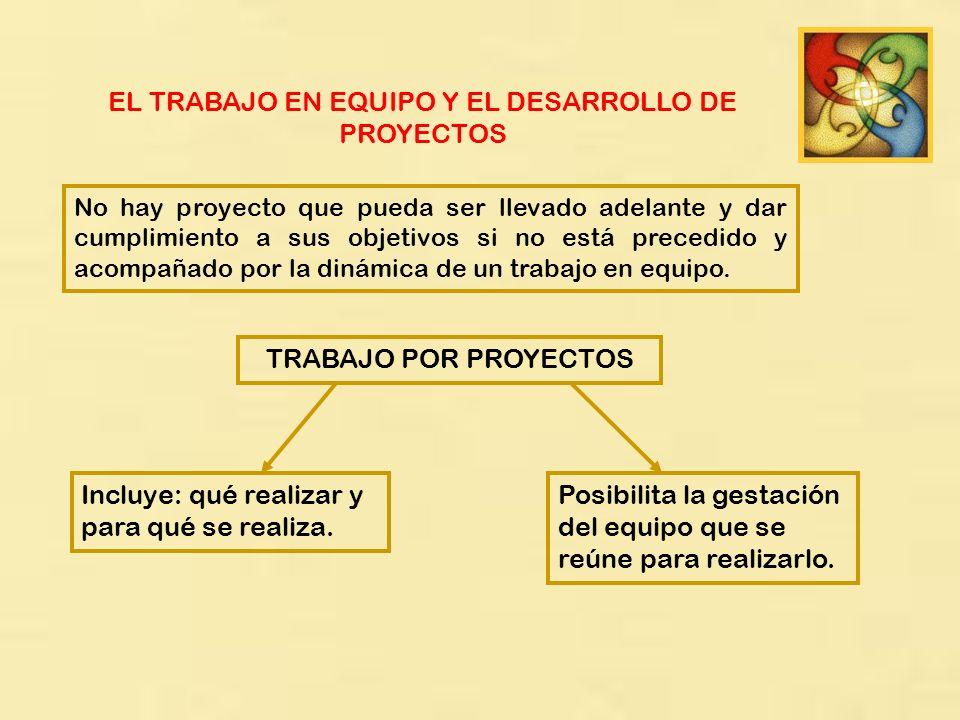 EL TRABAJO EN EQUIPO Y EL DESARROLLO DE PROYECTOS No hay proyecto que pueda ser llevado adelante y dar cumplimiento a sus objetivos si no está precedi