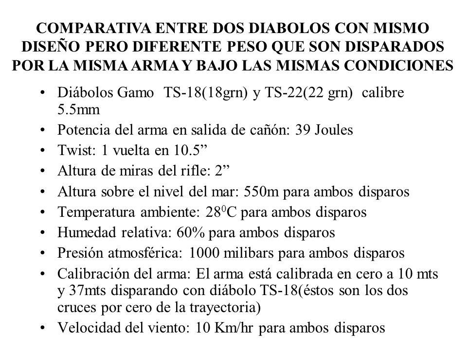 Diábolos Gamo TS-18(18grn) y TS-22(22 grn) calibre 5.5mm Potencia del arma en salida de cañón: 39 Joules Twist: 1 vuelta en 10.5 Altura de miras del r