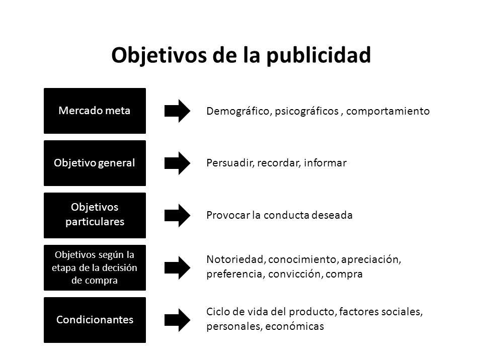 Objetivos de la publicidad Mercado meta Objetivo general Objetivos particulares Objetivos según la etapa de la decisión de compra Condicionantes Ciclo