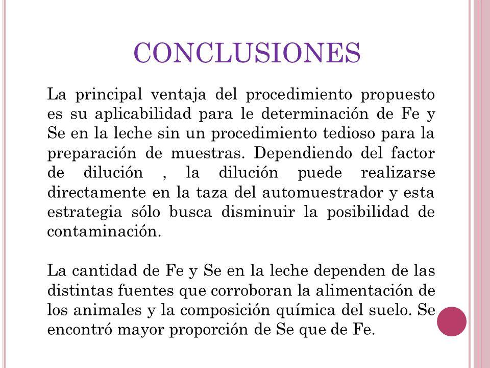 CONCLUSIONES La principal ventaja del procedimiento propuesto es su aplicabilidad para le determinación de Fe y Se en la leche sin un procedimiento te
