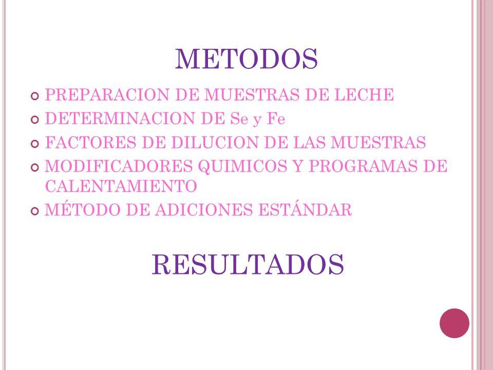 METODOS PREPARACION DE MUESTRAS DE LECHE DETERMINACION DE Se y Fe FACTORES DE DILUCION DE LAS MUESTRAS MODIFICADORES QUIMICOS Y PROGRAMAS DE CALENTAMI