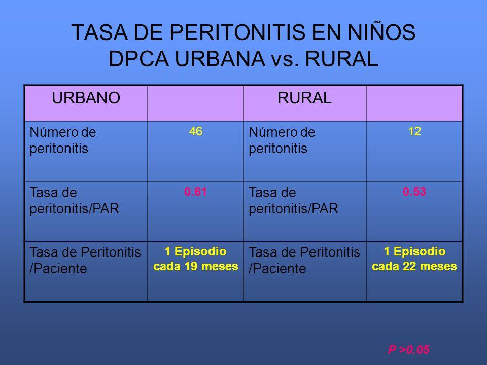 TASA DE PERITONITIS EN NIÑOS DPCA URBANA vs. RURAL URBANORURAL Número de peritonitis 46 Número de peritonitis 12 Tasa de peritonitis/PAR 0.61 Tasa de