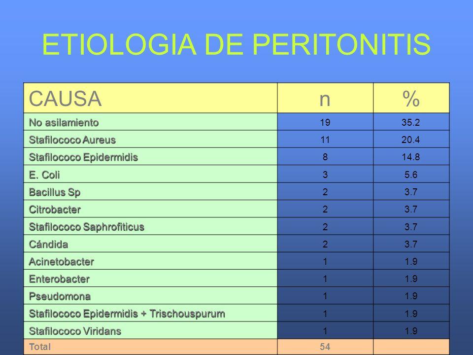 ETIOLOGIA DE PERITONITIS CAUSAn% No asilamiento 1935.2 Stafilococo Aureus 1120.4 Stafilococo Epidermidis 814.8 E. Coli 35.6 Bacillus Sp 23.7 Citrobact