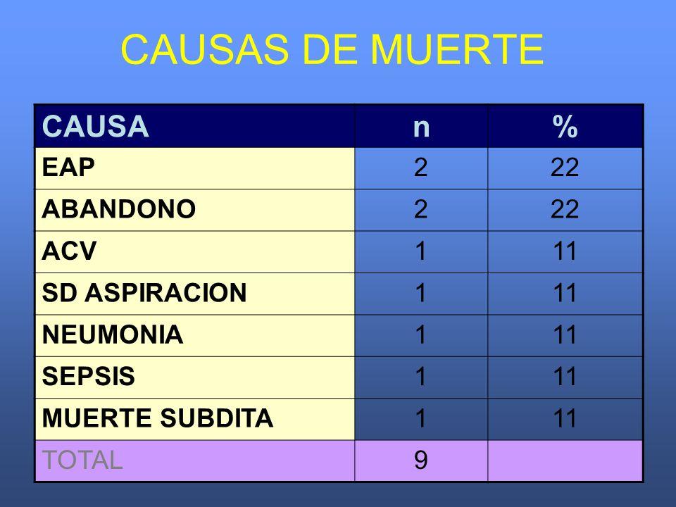 CAUSAS DE MUERTE CAUSAn% EAP222 ABANDONO222 ACV111 SD ASPIRACION111 NEUMONIA111 SEPSIS111 MUERTE SUBDITA111 TOTAL9