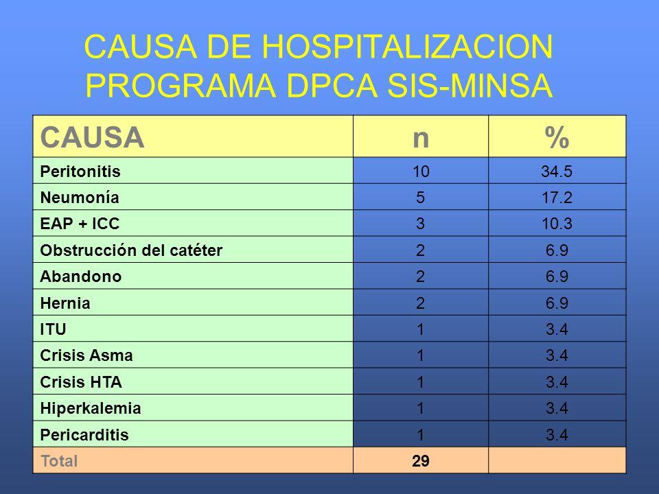 CAUSA DE HOSPITALIZACION PROGRAMA DPCA SIS-MINSA CAUSAn% Peritonitis1034.5 Neumonía517.2 EAP + ICC310.3 Obstrucción del catéter26.9 Abandono26.9 Herni