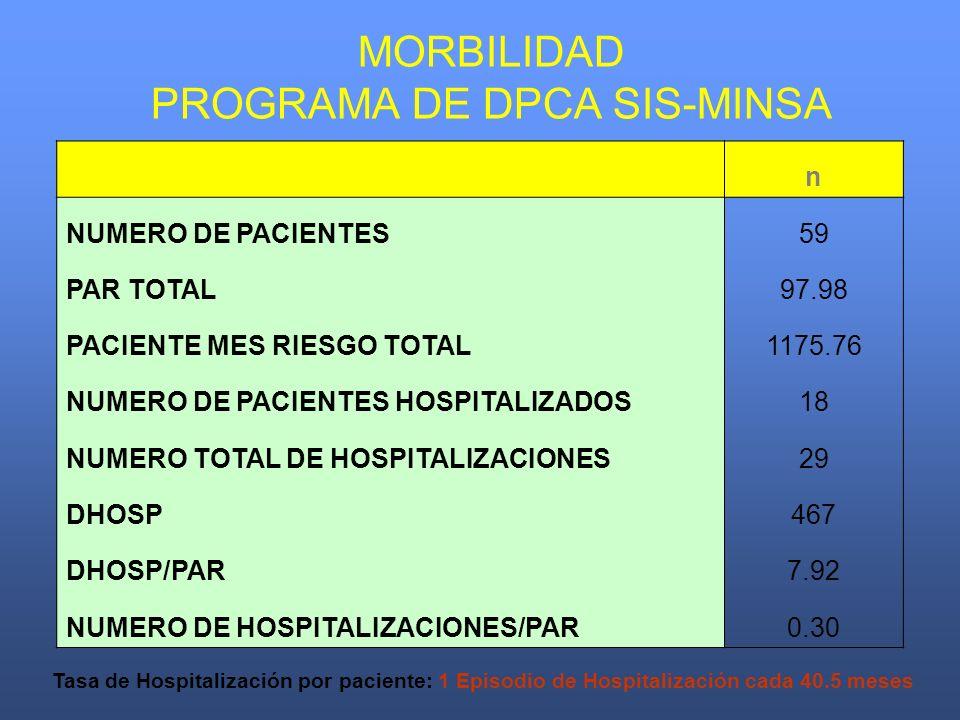 MORBILIDAD PROGRAMA DE DPCA SIS-MINSA n NUMERO DE PACIENTES59 PAR TOTAL97.98 PACIENTE MES RIESGO TOTAL1175.76 NUMERO DE PACIENTES HOSPITALIZADOS18 NUM