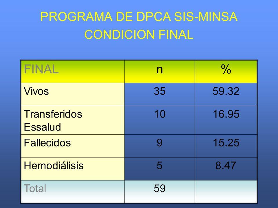 PROGRAMA DE DPCA SIS-MINSA CONDICION FINAL FINALn% Vivos3559.32 Transferidos Essalud 1016.95 Fallecidos915.25 Hemodiálisis58.47 Total59