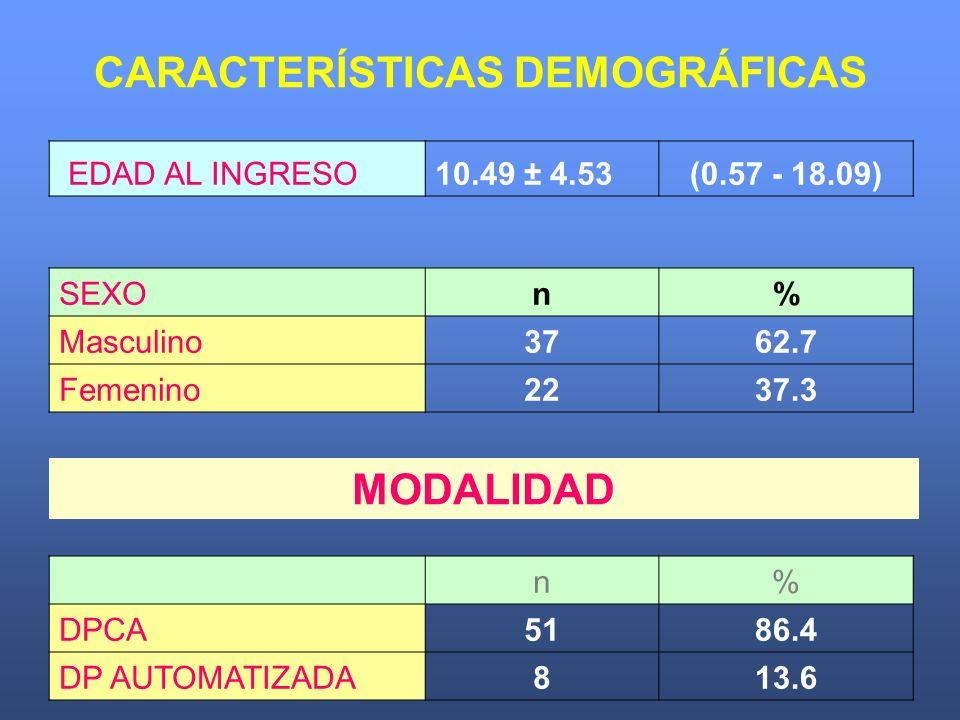 CARACTERÍSTICAS DEMOGRÁFICAS EDAD AL INGRESO10.49 ± 4.53(0.57 - 18.09) SEXOn% Masculino3762.7 Femenino2237.3 n% DPCA5186.4 DP AUTOMATIZADA813.6 MODALI