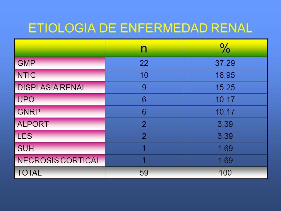 ETIOLOGIA DE ENFERMEDAD RENAL n% GMP2237.29 NTIC1016.95 DISPLASIA RENAL915.25 UPO610.17 GNRP610.17 ALPORT23.39 LES23.39 SUH11.69 NECROSIS CORTICAL11.6