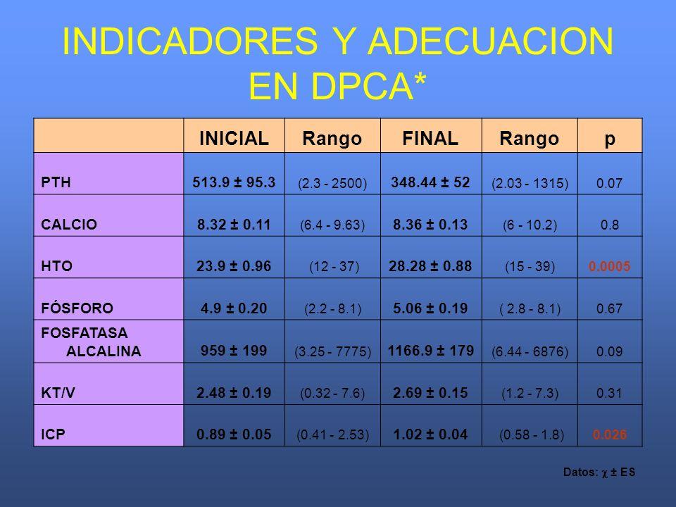 INDICADORES Y ADECUACION EN DPCA* INICIALRangoFINALRangop PTH513.9 ± 95.3 (2.3 - 2500) 348.44 ± 52 (2.03 - 1315)0.07 CALCIO8.32 ± 0.11 (6.4 - 9.63) 8.