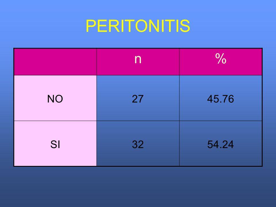 PERITONITIS n% NO2745.76 SI3254.24