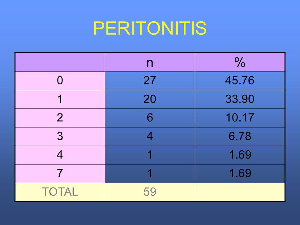 PERITONITIS n% 02745.76 12033.90 2610.17 346.78 411.69 71 TOTAL59