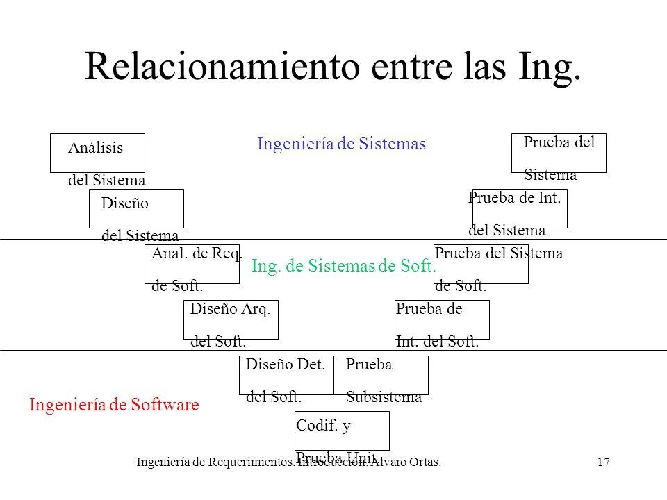 Ingeniería de Requerimientos. Introducción. Alvaro Ortas.17 Relacionamiento entre las Ing. Análisis del Sistema Diseño del Sistema Anal. de Req. de So