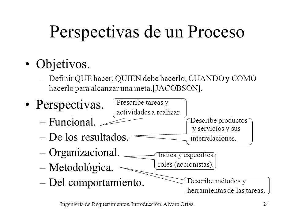 Ingeniería de Requerimientos. Introducción. Alvaro Ortas.24 Perspectivas de un Proceso Objetivos. –Definir QUE hacer, QUIEN debe hacerlo, CUANDO y COM
