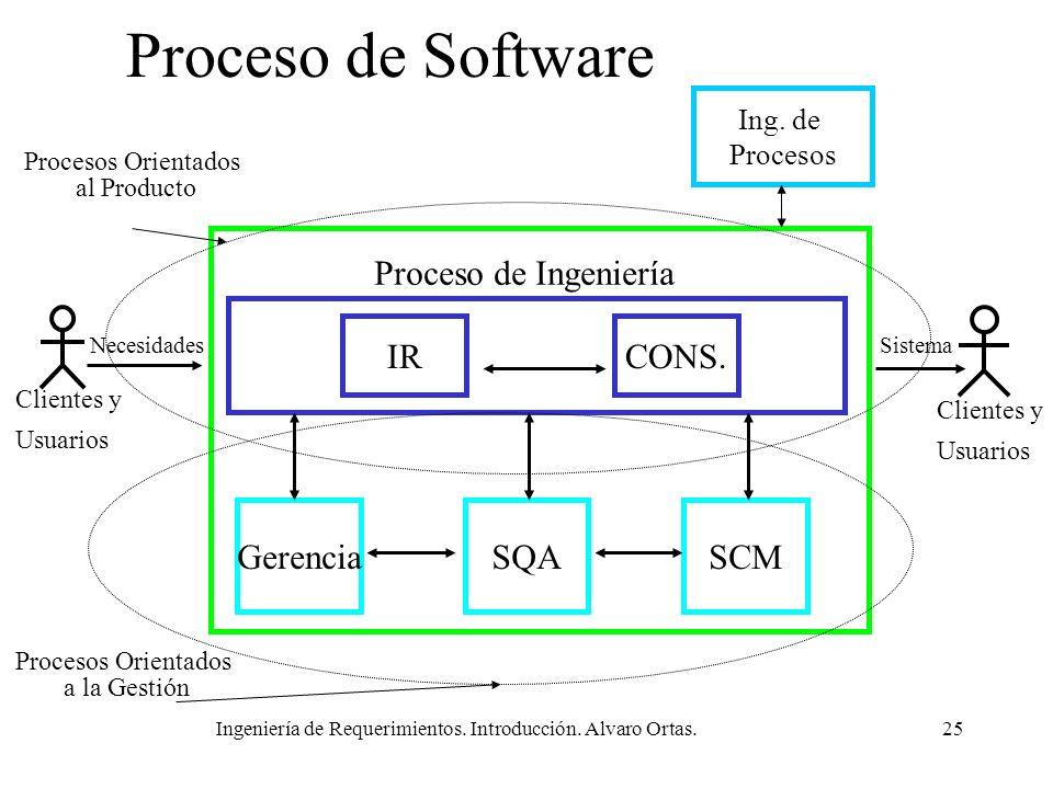 Ingeniería de Requerimientos. Introducción. Alvaro Ortas.25 Proceso de Software Proceso de Ingeniería SCMSQAGerencia Clientes y Usuarios NecesidadesSi