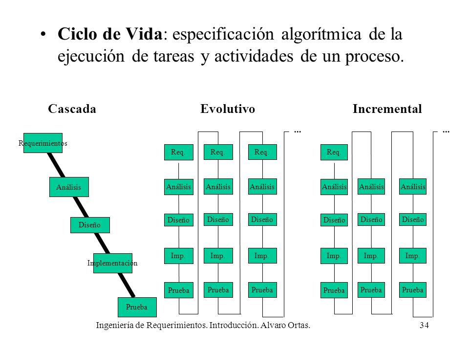 Ingeniería de Requerimientos. Introducción. Alvaro Ortas.34 Ciclo de Vida: especificación algorítmica de la ejecución de tareas y actividades de un pr