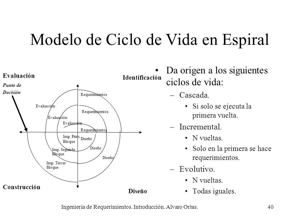 Ingeniería de Requerimientos. Introducción. Alvaro Ortas.40 Modelo de Ciclo de Vida en Espiral Da origen a los siguientes ciclos de vida: –Cascada. Si