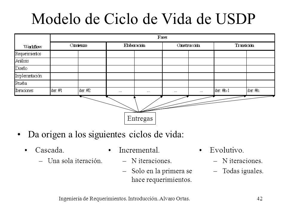 Ingeniería de Requerimientos. Introducción. Alvaro Ortas.42 Modelo de Ciclo de Vida de USDP Entregas Da origen a los siguientes ciclos de vida: Cascad