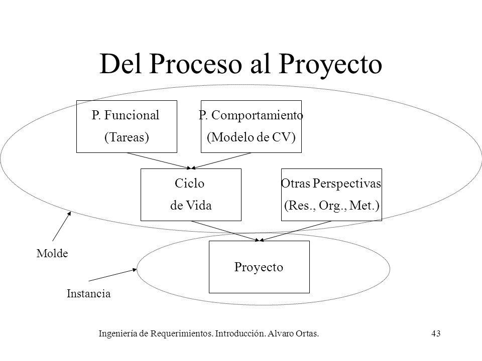 Ingeniería de Requerimientos. Introducción. Alvaro Ortas.43 Del Proceso al Proyecto P. Funcional (Tareas) P. Comportamiento (Modelo de CV) Ciclo de Vi