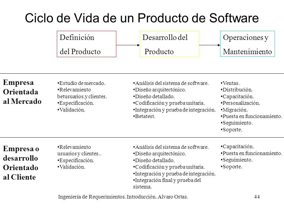 Ingeniería de Requerimientos. Introducción. Alvaro Ortas.44 Ciclo de Vida de un Producto de Software Definición del Producto Desarrollo del Producto O