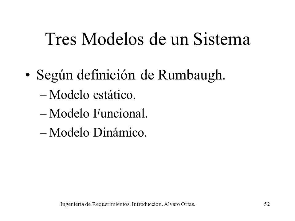 Ingeniería de Requerimientos. Introducción. Alvaro Ortas.52 Tres Modelos de un Sistema Según definición de Rumbaugh. –Modelo estático. –Modelo Funcion