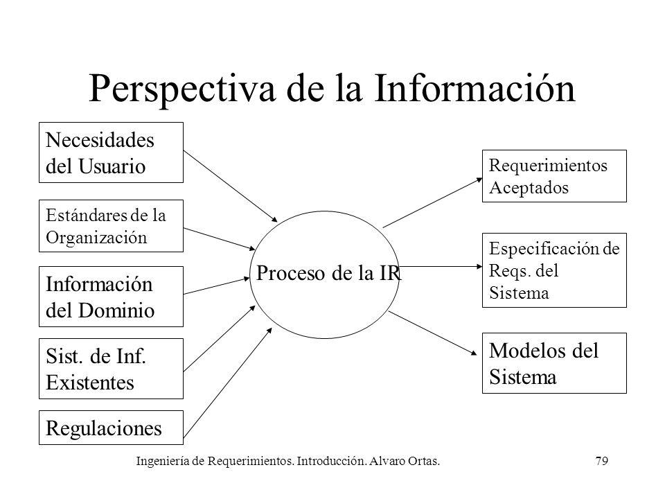 Ingeniería de Requerimientos. Introducción. Alvaro Ortas.79 Perspectiva de la Información Necesidades del Usuario Proceso de la IR Estándares de la Or