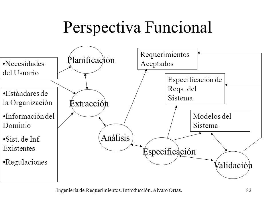 Ingeniería de Requerimientos. Introducción. Alvaro Ortas.83 Perspectiva Funcional Estándares de la Organización Información del Dominio Sist. de Inf.