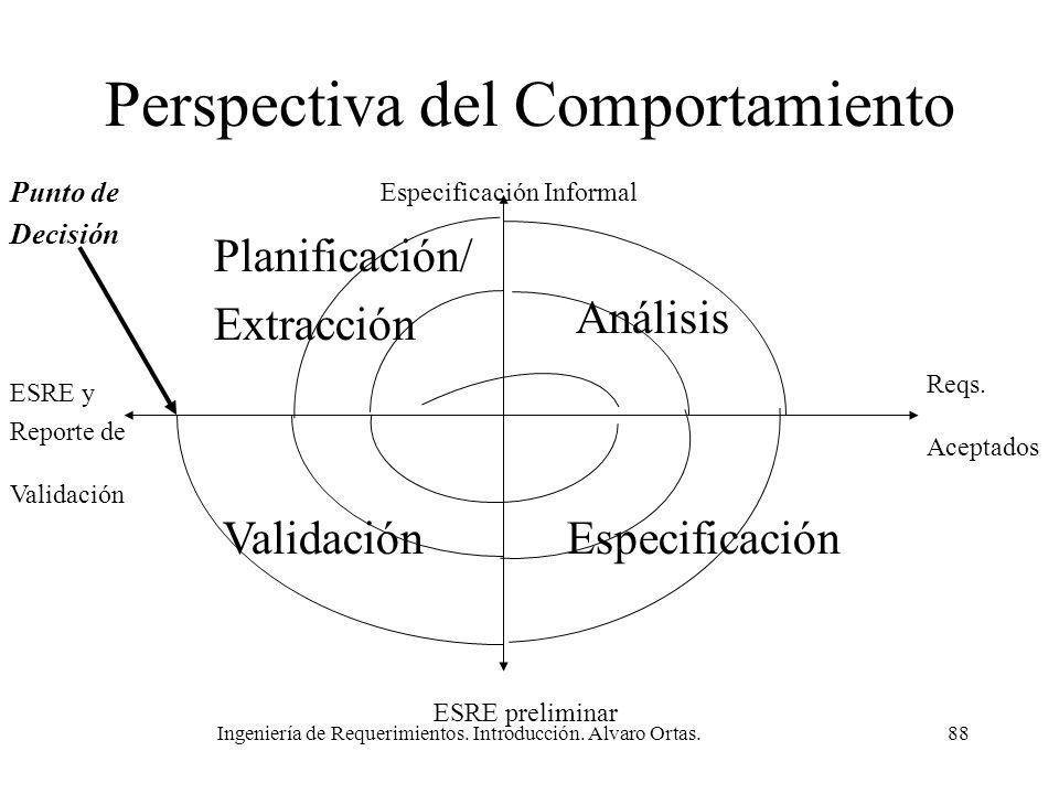 Ingeniería de Requerimientos. Introducción. Alvaro Ortas.88 Perspectiva del Comportamiento Planificación/ Extracción Análisis ValidaciónEspecificación