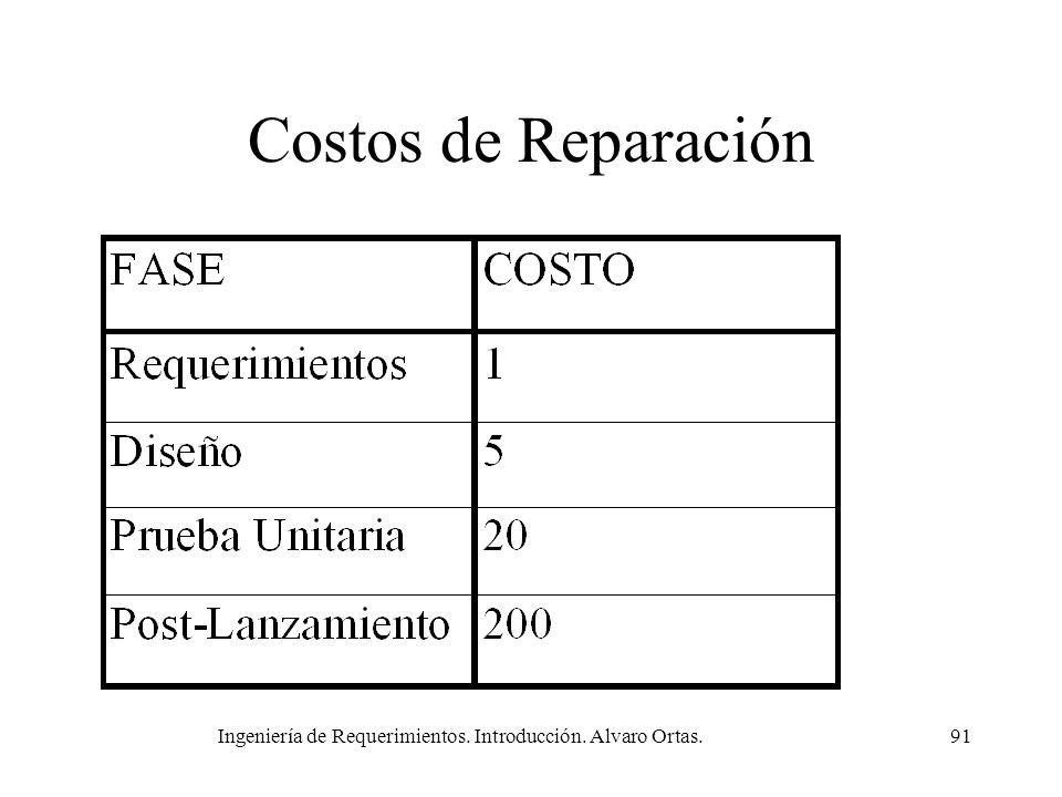 Ingeniería de Requerimientos. Introducción. Alvaro Ortas.91 Costos de Reparación