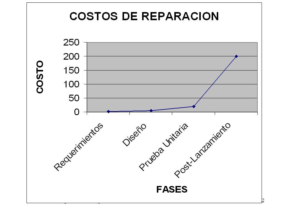 Ingeniería de Requerimientos. Introducción. Alvaro Ortas.92