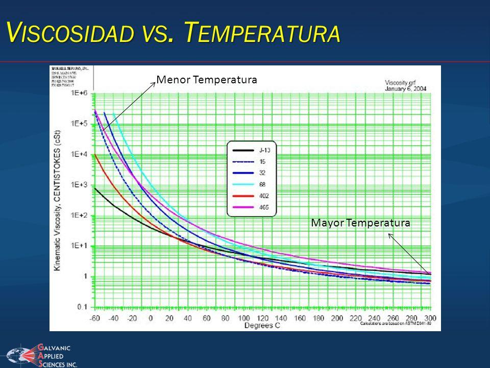 V ISCOSIDAD VS. T EMPERATURA Menor Temperatura Mayor Temperatura