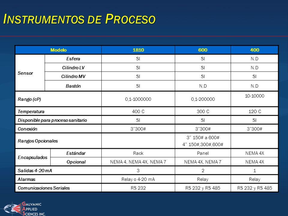 I NSTRUMENTOS DE P ROCESO Modelo1810600400 Sensor EsferaSI N.D Cilindro LVSI N.D Cilindro MVSI BastónSIN.D Rango (cP)0,1-10000000,1-200000 10-10000 Te