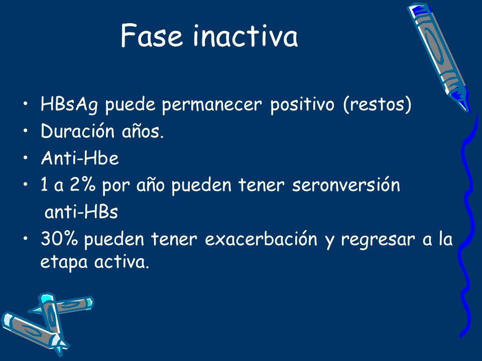 Fase inactiva HBsAg puede permanecer positivo (restos) Duración años. Anti-Hbe 1 a 2% por año pueden tener seronversión anti-HBs 30% pueden tener exac