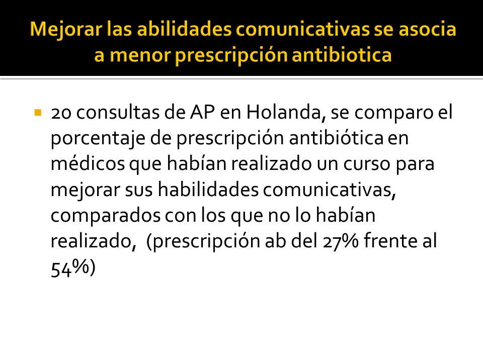 20 consultas de AP en Holanda, se comparo el porcentaje de prescripción antibiótica en médicos que habían realizado un curso para mejorar sus habilida