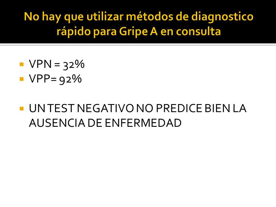 VPN = 32% VPP= 92% UN TEST NEGATIVO NO PREDICE BIEN LA AUSENCIA DE ENFERMEDAD