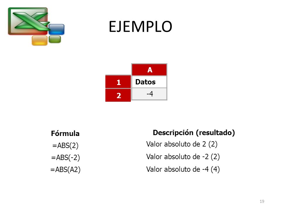 EJEMPLO A Datos -4 1 2 Fórmula =ABS(2) =ABS(-2) =ABS(A2) Descripción (resultado) Valor absoluto de 2 (2) Valor absoluto de -2 (2) Valor absoluto de -4