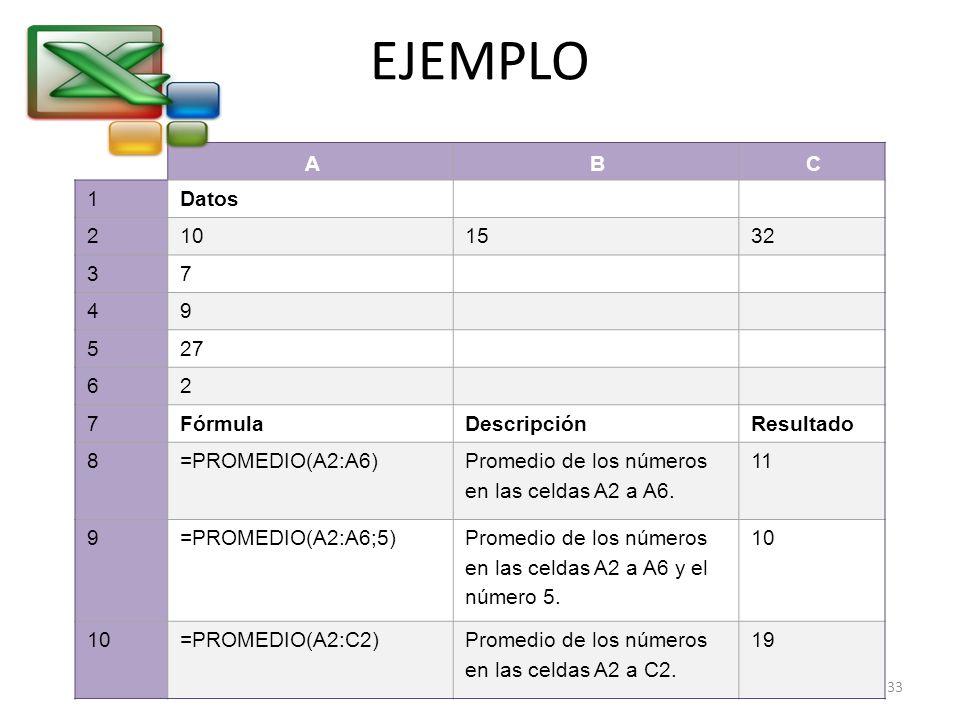 EJEMPLO ABC 1Datos 2101532 37 49 527 62 7FórmulaDescripciónResultado 8=PROMEDIO(A2:A6) Promedio de los números en las celdas A2 a A6. 11 9=PROMEDIO(A2