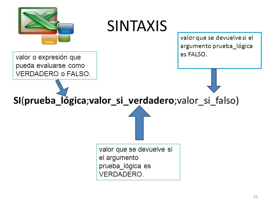 SINTAXIS SI(prueba_lógica;valor_si_verdadero;valor_si_falso) valor o expresión que pueda evaluarse como VERDADERO o FALSO. valor que se devuelve si el