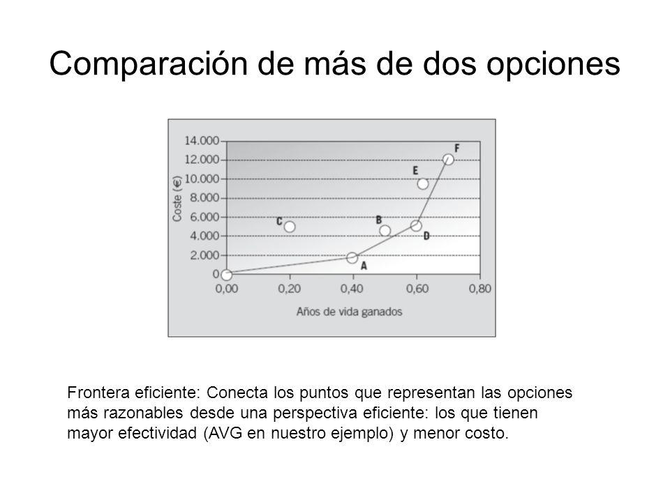 Comparación de más de dos opciones Frontera eficiente: Conecta los puntos que representan las opciones más razonables desde una perspectiva eficiente: