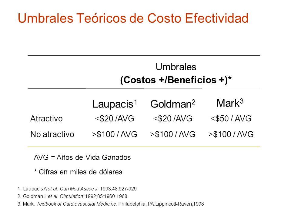Umbrales Teóricos de Costo Efectividad 1. Laupacis A et al. Can Med Assoc J. 1993;48:927-929 2. Goldman L et al. Circulation. 1992;85:1960-1968 3. Mar
