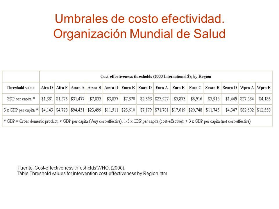 Umbrales de costo efectividad. Organización Mundial de Salud Fuente: Cost-effectiveness thresholds\WHO, (2000). Table Threshold values for interventio