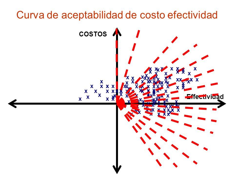Curva de aceptabilidad de costo efectividad COSTOS Effectividad x x x x x x x x x xxx xx x x xxxxx x x x x x x x x x x x xxx xx x x xxxxx x x x x x x