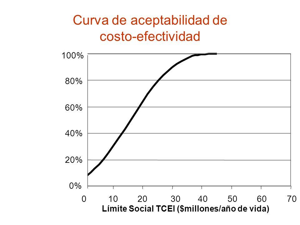 Curva de aceptabilidad de costo-efectividad 0% 20% 40% 60% 80% 100% -20-10010203040506070 0% 20% 40% 60% 80% 100% Límite Social TCEI ($millones/año de
