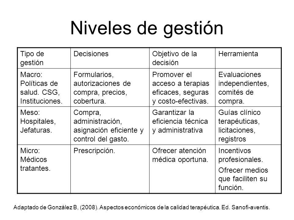 Niveles de gestión Tipo de gestión DecisionesObjetivo de la decisión Herramienta Macro: Políticas de salud. CSG, Instituciones. Formularios, autorizac