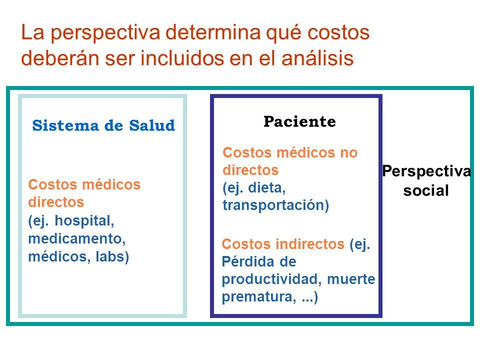 Sistema de Salud Paciente Costos médicos directos (ej. hospital, medicamento, médicos, labs) Costos médicos no directos (ej. dieta, transportación) Co