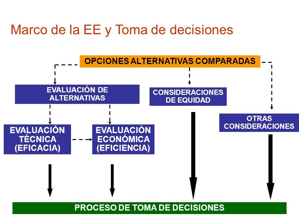 OPCIONES ALTERNATIVAS COMPARADAS EVALUACIÓN TÉCNICA (EFICACIA) EVALUACIÓN ECONÓMICA (EFICIENCIA) OTRAS CONSIDERACIONES PROCESO DE TOMA DE DECISIONES E