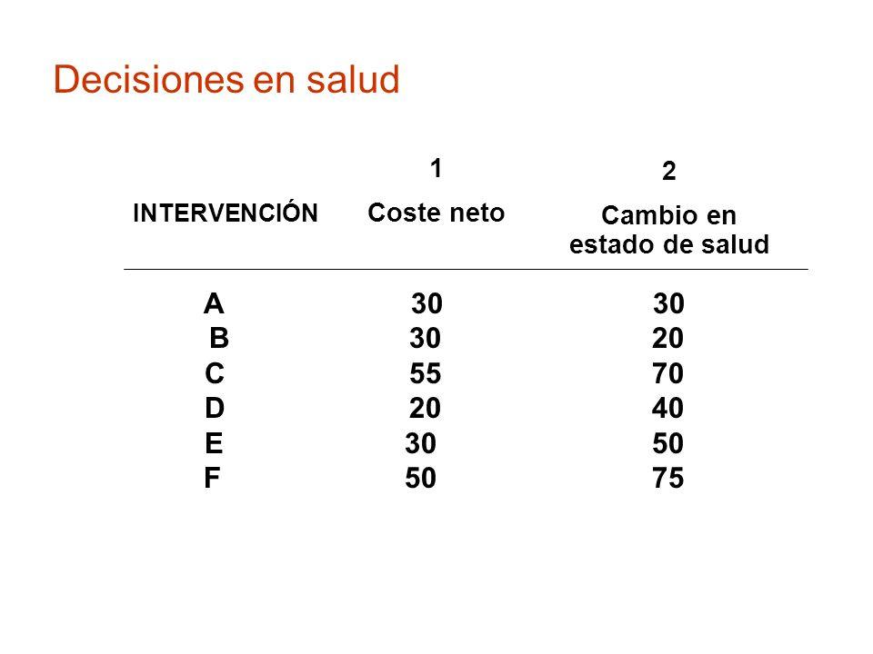 Decisiones en salud A 30 30 B 30 20 C 55 70 D 20 40 E 30 50 F 50 75 1 Coste neto 2 Cambio en estado de salud INTERVENCIÓN