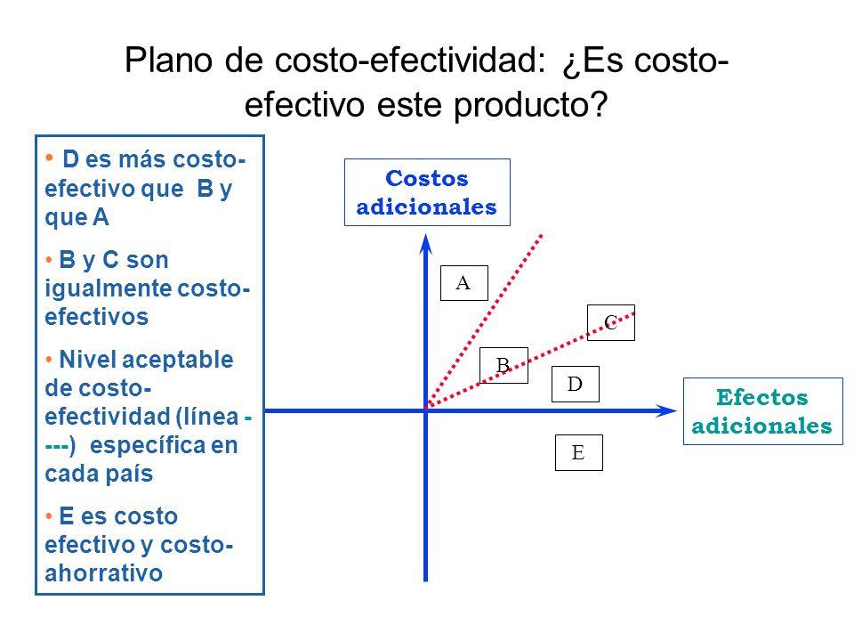 Costos adicionales Efectos adicionales Plano de costo-efectividad: ¿Es costo- efectivo este producto? A B C D D es más costo- efectivo que B y que A B