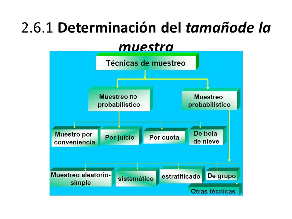 2.6.1 Determinación del tamañode la muestra