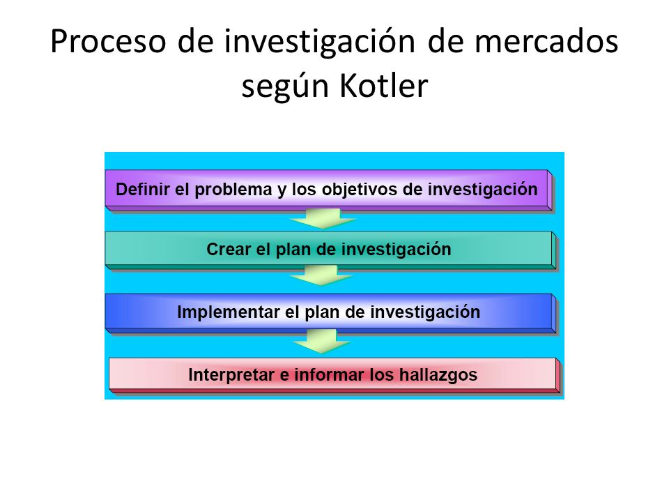Proceso de investigación de mercados según Kotler